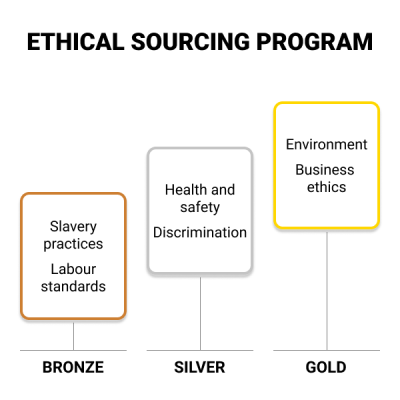 Ethical Sourcing Program